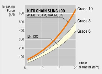 KITO CHAIN SLING 100 (ASME, ASTM, NACM, JIS)  Grade10, Major country chain slings (EN, ISO) Grade 8 from Grade 6, Chain diameter 20(mm)