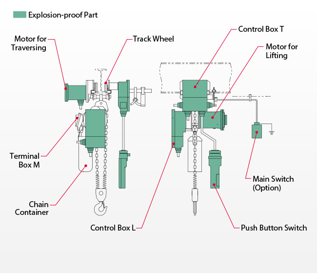 Explosion-proof Part: Motor for Traversing, Terminal Box M, Chai Container, Control Box L, Control Station, Main Switch(Option), Motor for Lifting, Control Box T, Track Wheel