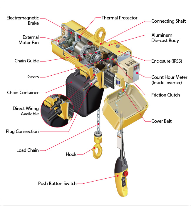 technicalcharacteristics|er2|hoists|products|kito corporation Chain Hoist Wiring Diagram For electromagnetic brake, external motor fan, chain guide, gears, chain container, direct