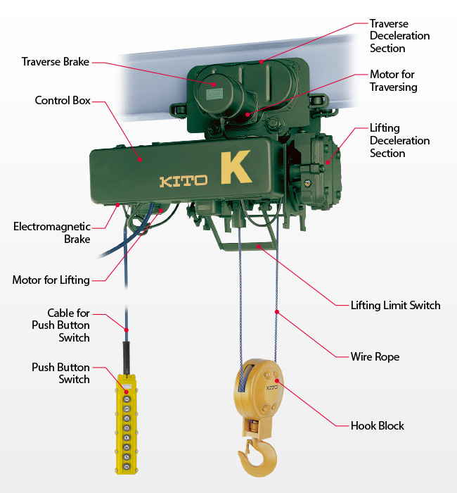 Traverse Brake, Control Box, Electromagnetic Brake, Lifting Motor, Cable for Push Botton Switch, Push Button Switch, Hook Block, Wire Rope, Lifting Limit Switch, Lifting Deceleration Section, Clamping Bolt, Traverse Motor, Traverse Deceleration Section